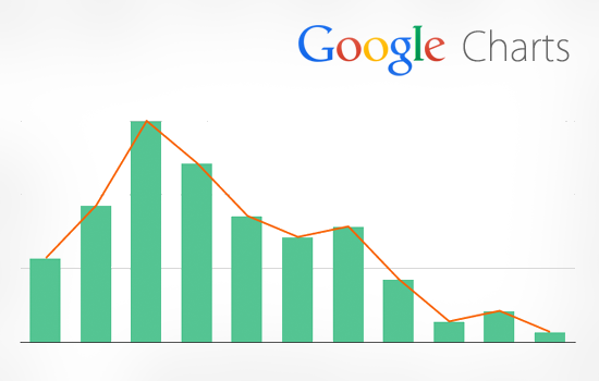 20 best jquery graph and chart plugins with examples designmaz google charts with jquery ajax ccuart Images